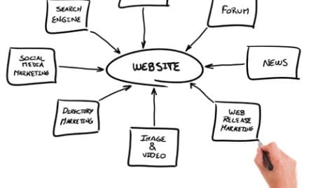 Changing Your Website to a Web Experience; Convert Traffic to Leads